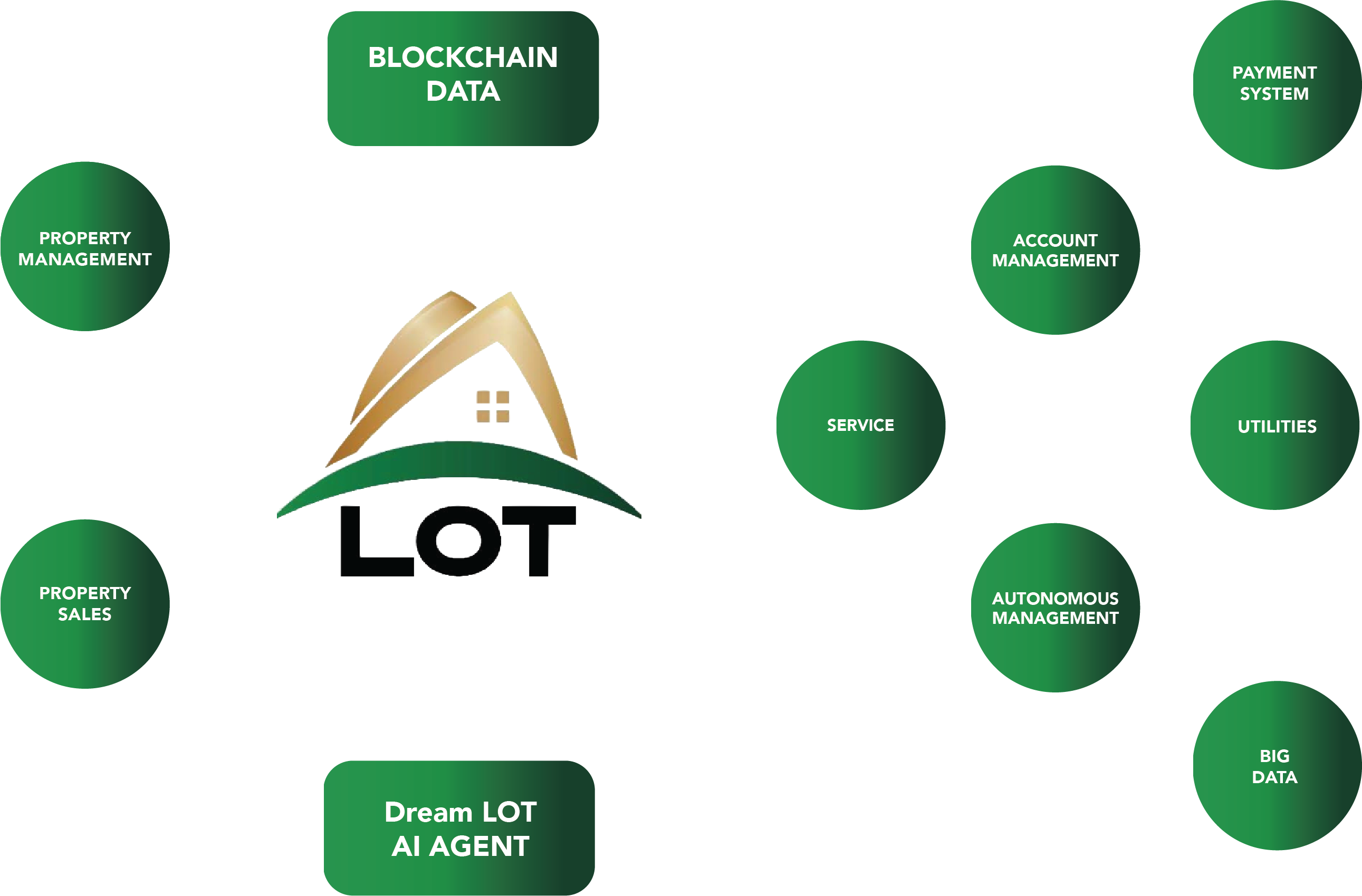 Dream LOT Tech - See how it works