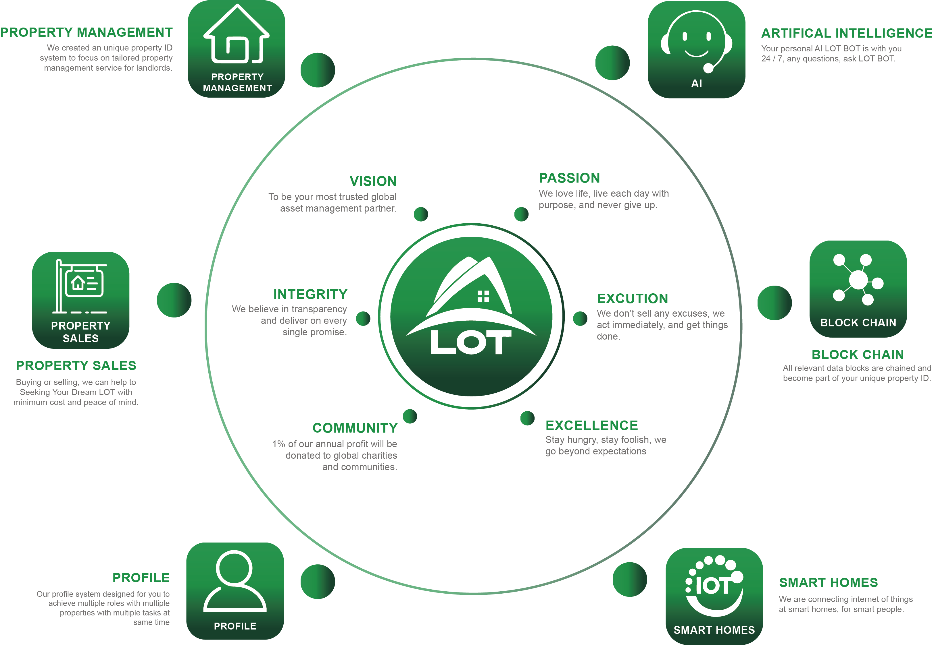 Learn more about Dream LOT